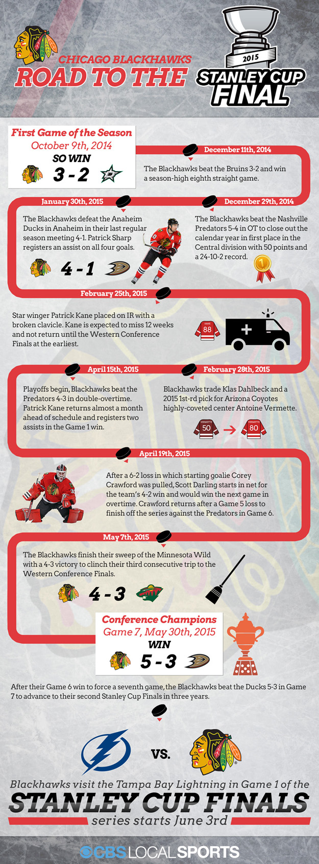 A look back at the path the Chicago Blackhawks took to get back to the Stanley Cup for the third time in six years.