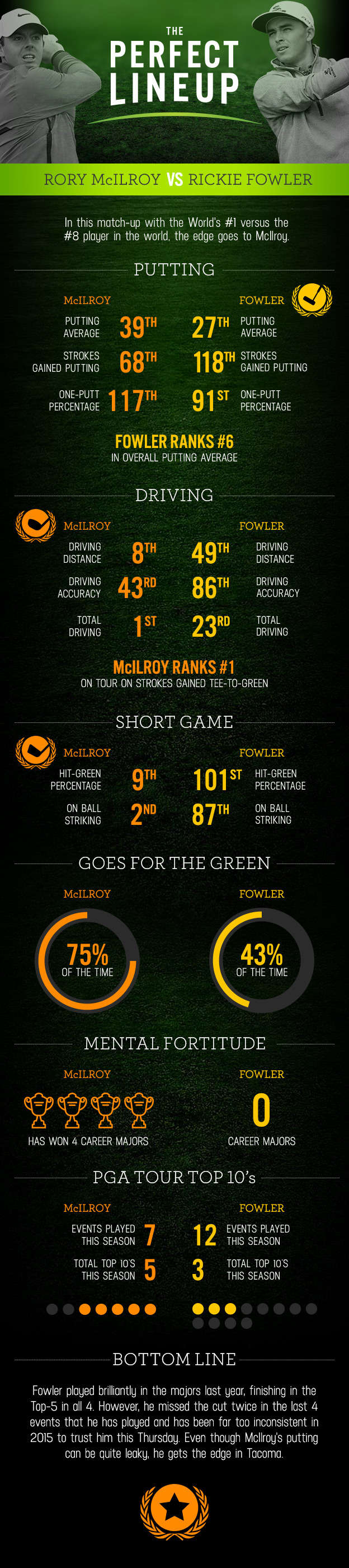 DraftKings Infographic US Open