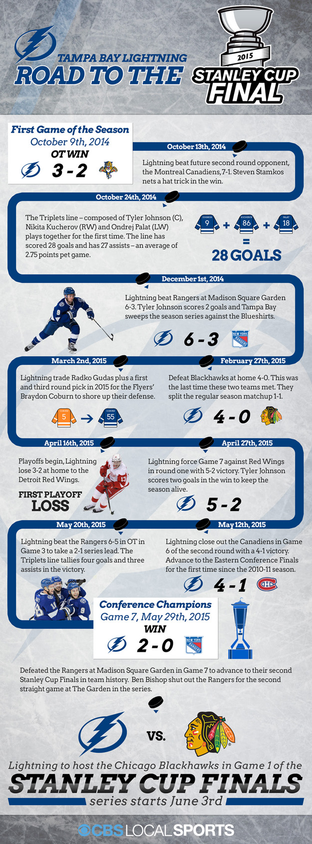 A look at the long road that the Tampa Bay Lightning took to get to the Stanley Cup Finals.
